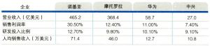 2005年中国通信制造企业与国际跨国公司比较