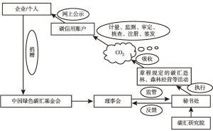 图1 中国绿色碳汇基金会运行框架