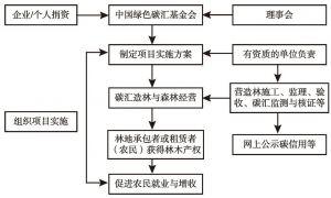 图2 中国绿色碳汇基金会运行模式