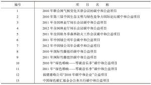 表2 中国绿色碳汇基金会组织实施的碳中和项目