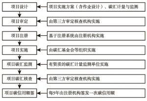 图3 中国绿色碳汇基金会碳汇项目碳信用生产流程