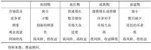 表1-2 行业生命周期主要特征列表