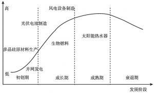 图1-4 中国新能源产业生命周期分析