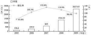 图1-7 2005~2009年中国风电装机容量及其增长情况