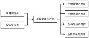 图1-8 生物柴油产业链