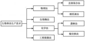 图1-9 生物柴油技术分类