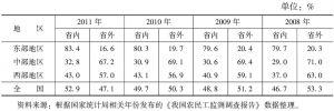表3-3-1 2008~2011年全国不同地区外出农民工在省内、省外务工的分布