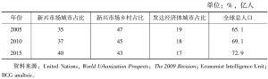表1 2005~2015年全球人口结构变化趋势