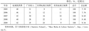 表10 2005~2009年芬兰电视收入结构和总金额