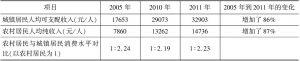 表2 城乡居民收入及变化
