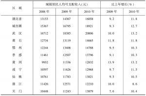 表20 城镇居民人均可支配收入