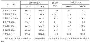表5 2004~2005年六大产业基地工业产值及构成