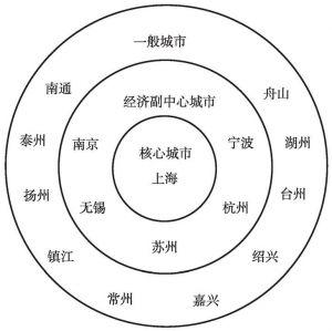 图1 长江三角洲城市群层级体系