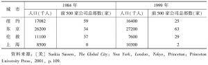 表2 纽约、伦敦、东京与上海前500家跨国公司的总部数字
