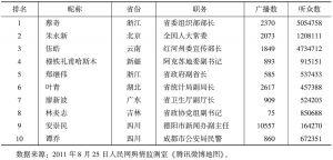 表2 腾讯政务微博全国官员十强
