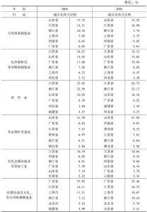 表1 2004~2005年期间主要行业前六位地区分布