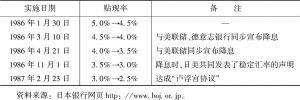表4-9 日本银行下调贴现率的过程