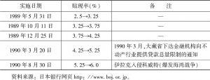 表4-11 日本银行上调贴现率