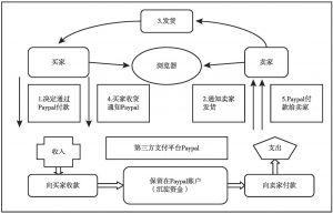 图7-3 Paypal支付交易流程