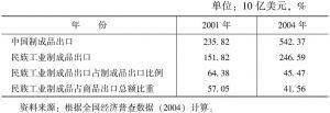 表6 加入WTO前后中国民族工业制成品出口情况