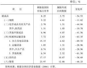 表7 中国民族制造业国际市场占有率