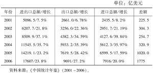 表1 入世五年来我国对外贸易增长情况