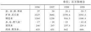 表4-2 科威特国内生产总值构成表