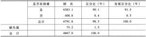 表2-42 发展生产面临困难的状况