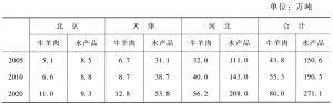 表5-42 京津冀地区非粮食食物产品产量预测