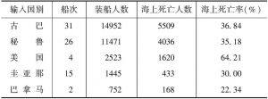 表1 按输入苦力的国别计算的海上死亡示例