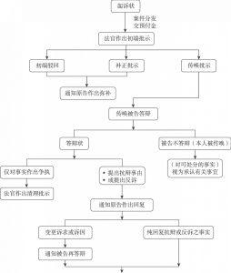 民事诉讼程序流程简图