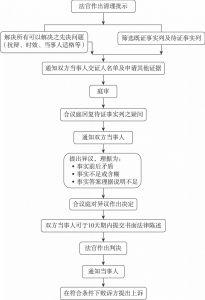 民事诉讼程序流程简图(续)