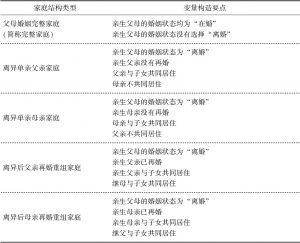 表1-4 CEPS 家庭结构类型变量的构造要点