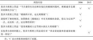 表1-6 CGSS 有关离婚、抚育的态度题汇总