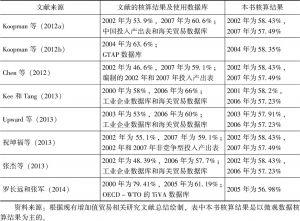 表4-15 与已有研究文献结果对比