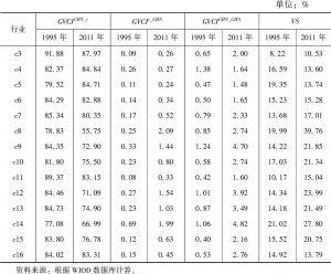 表7-2 中国制造业各行业参与全球价值链程度