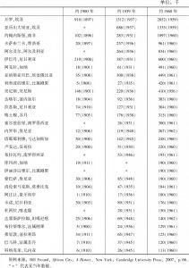 表3-1 殖民时期非洲城镇人口数量
