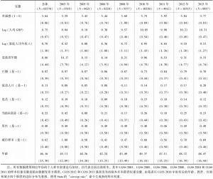 表2-1 单变量描述统计(CGSS2003~2013)