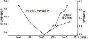 图2-1 中国居民主观幸福感的变化趋势