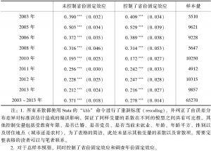 表2-2 Log(人均家庭收入)与个人幸福感的关系:序数 Logit模型估计值
