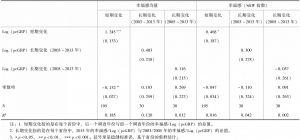 表2-4 Log(省份人均地区生产总值)的变化与省级幸福感变化的相关:时间序列数据OLS模型估计值
