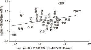 图2-5 省份人均地区生产总值的长期变化与省级幸福感长期变化的关系(CGSS 2003~2013样本估计)