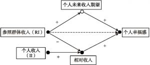 图4-1 参照群体收入对个人幸福感影响的路径