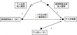 图4-3 参照群体收入影响个人幸福感的机制