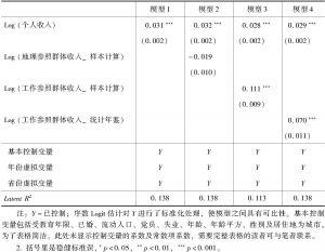 表4-3 不同参照群体收入对个人幸福感的影响(CGSS 2003~2013,=56777)