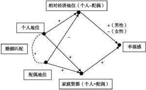 图5-2 夫妻间经济地位不平等对个人主观幸福感的影响:总体路径图