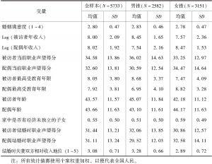 表5-1 单变量描述统计(CGSS 2006)