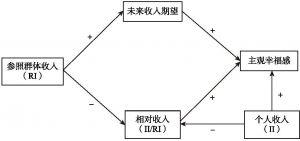 图6-1 参照群体收入影响个人生活满意度的两条路径