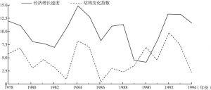图1 结构变化指数与经济增长速度趋势