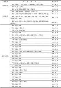 表6 当前关于信访的主要法规、规章及规范性文件